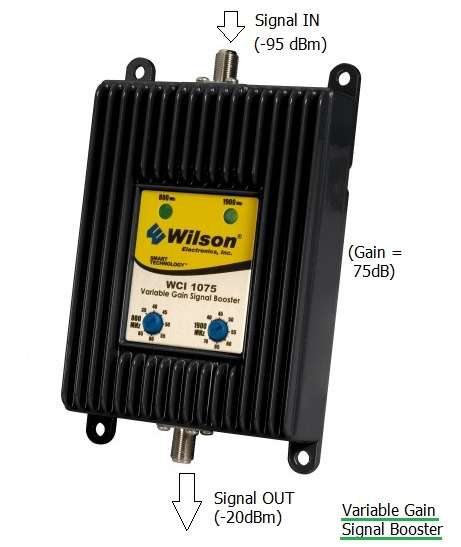 variable gain signal booster