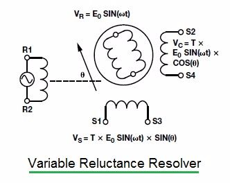variable reluctance resolver