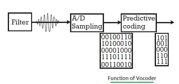 vocoding,vocoder