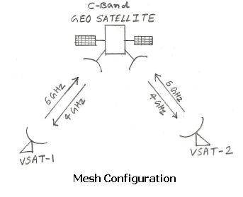 vsat mesh configuration