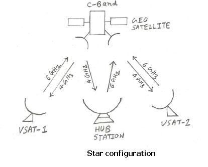vsat star configuration