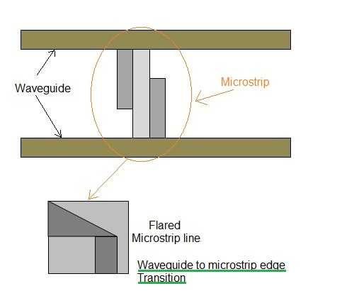waveguide to microstrip transition