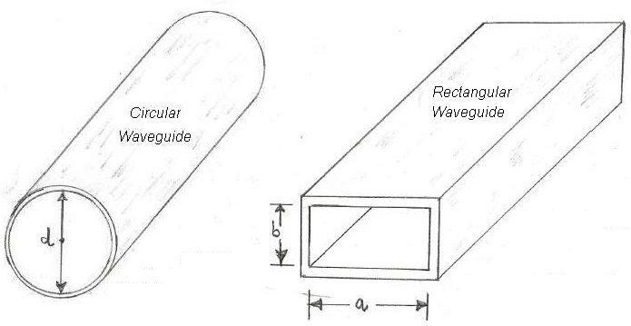 Waveguide types-rectangular,circular