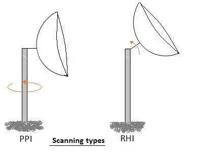 weather radar scanning,PPI,RHI