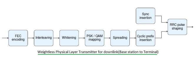 weightless physical layer transmitter