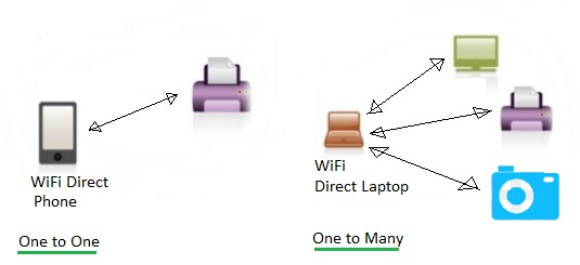 wifi direct configurations