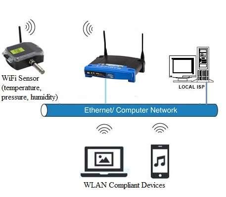 wifi sensors-wifi temperature sensor,wifi pressure sensor,wifi humidity sensor