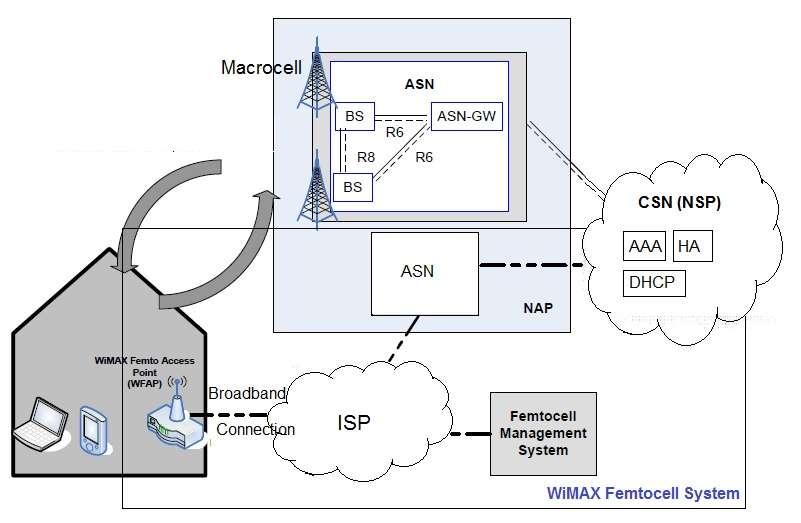 wimax femtocell architecture