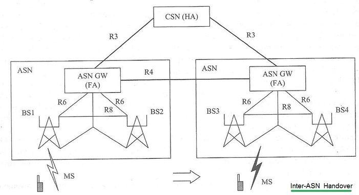 wimax inter ASN handover