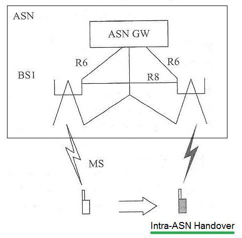 wimax intra ASN-handover