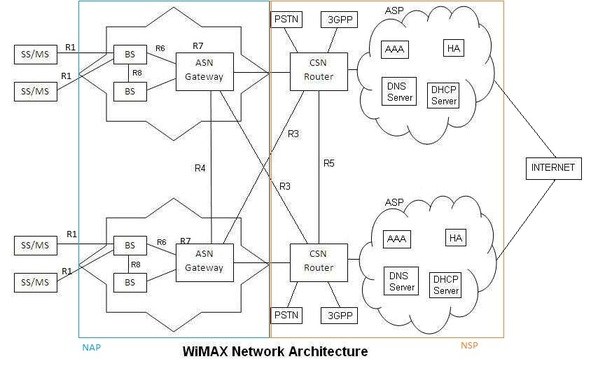 wimax network interface types or reference points
