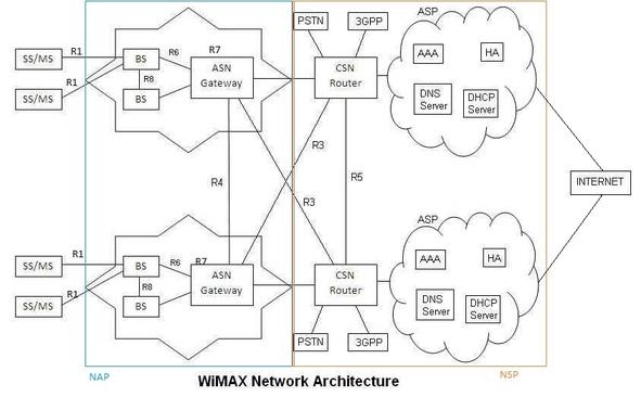 Wimax work architecture   WiMAX architecture    diagram