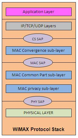 wimax protocol stack