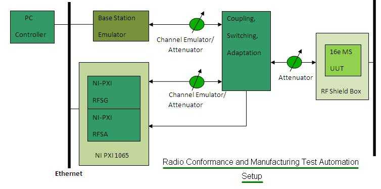 wimax radio conformance manufacturing test automation