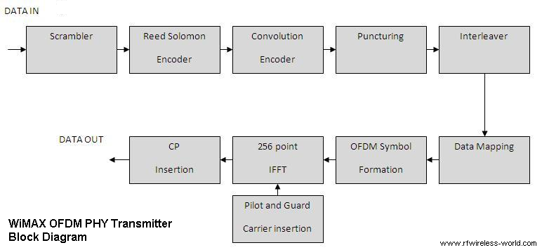 wimax physical layer transmitter