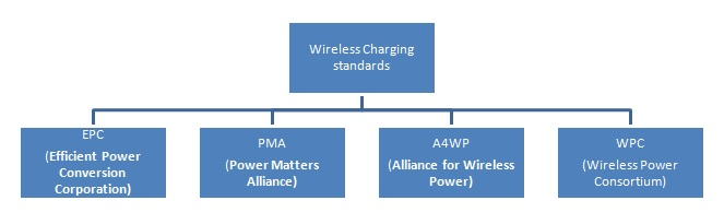 Qi Wireless Charging Basics And How It Works