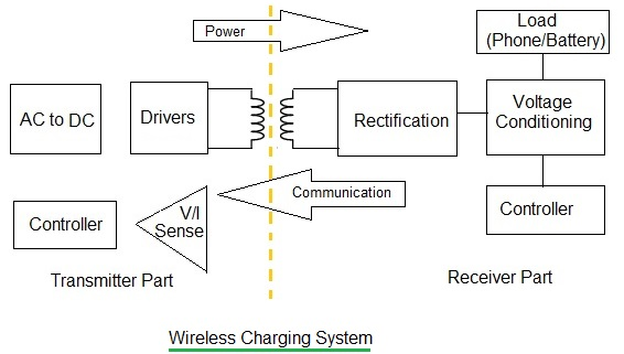 How Qi Wireless Charging works
