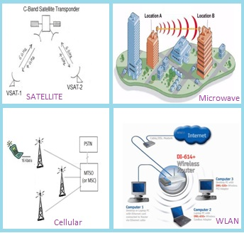 wireless networks-Satellite,Cellular,WLAN,Microwave link