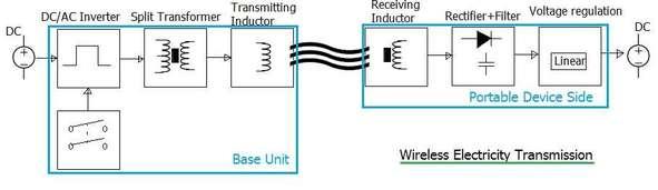 wireless electricity transmission