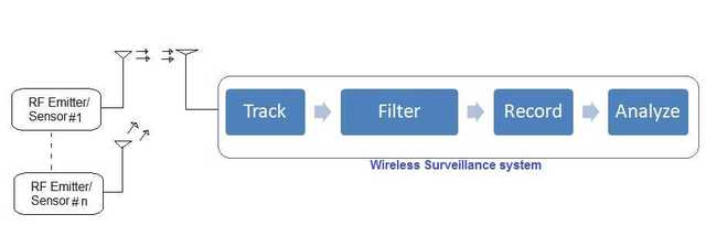 wireless surveillance system