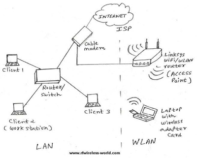 WiFi internet architecture