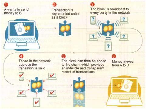 working of blockchain money transfer process