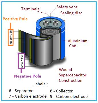 wound supercapacitor construction