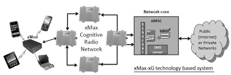 xG technology based system