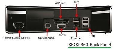 xbox 360 back panel