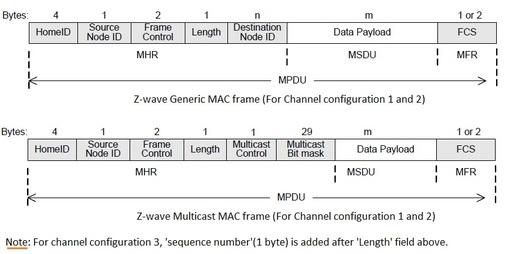 z-wave MAC frame