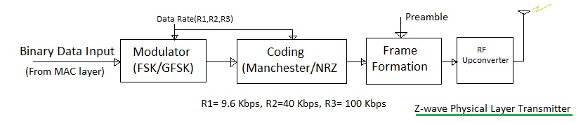 z-wave physical layer,zwave PHY