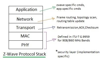 z-wave protocol stack