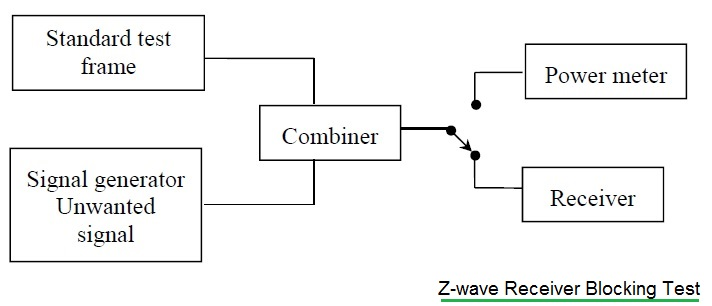 z-wave receiver blocking test