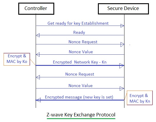 z-wave security