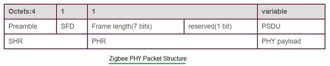 zigbee PHY packet structure