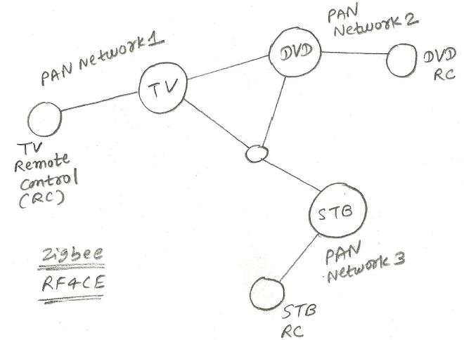Zigbee RF4CE network