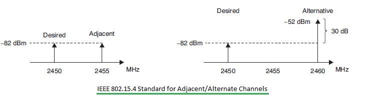 zigbee adjacent alternate channel rejection