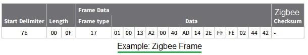 zigbee checksum example