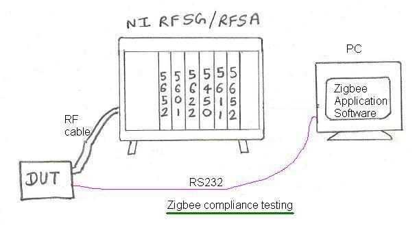 zigbee compliance test
