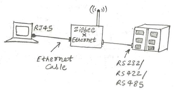 Zigbee to ethernet converter