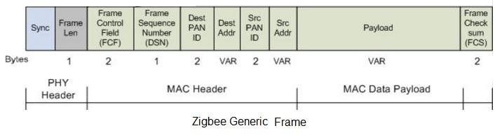 generic zigbee frame structure