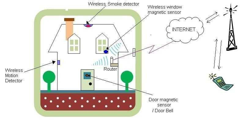 Zigbee home security system
