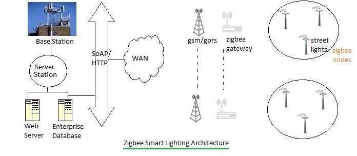 zigbee smart lighting architecture