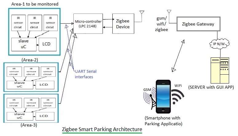 zigbee smart parking architecture