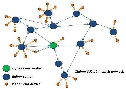 zigbee network fig